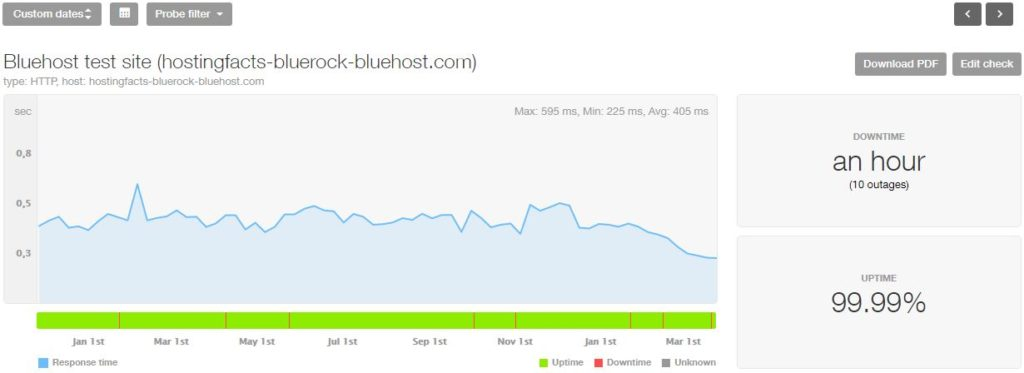 bluehost test site