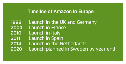 Amazon Delivering On Preparations To Enter Sweden