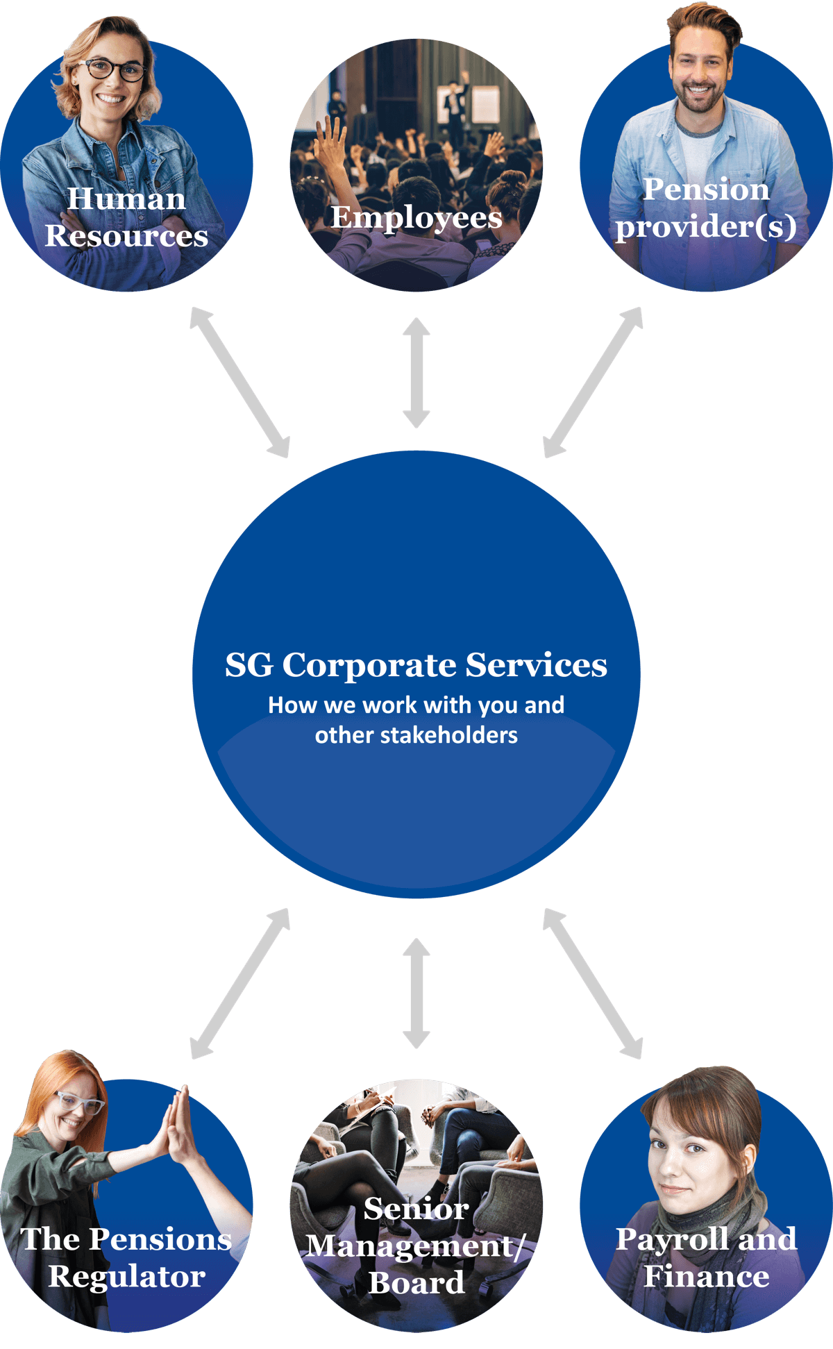 SG Corporate Services - How we work with you