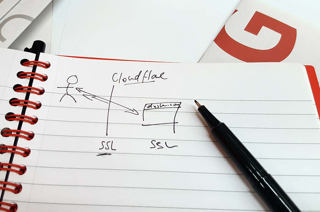 Fin's sketch explaining Cloudflare