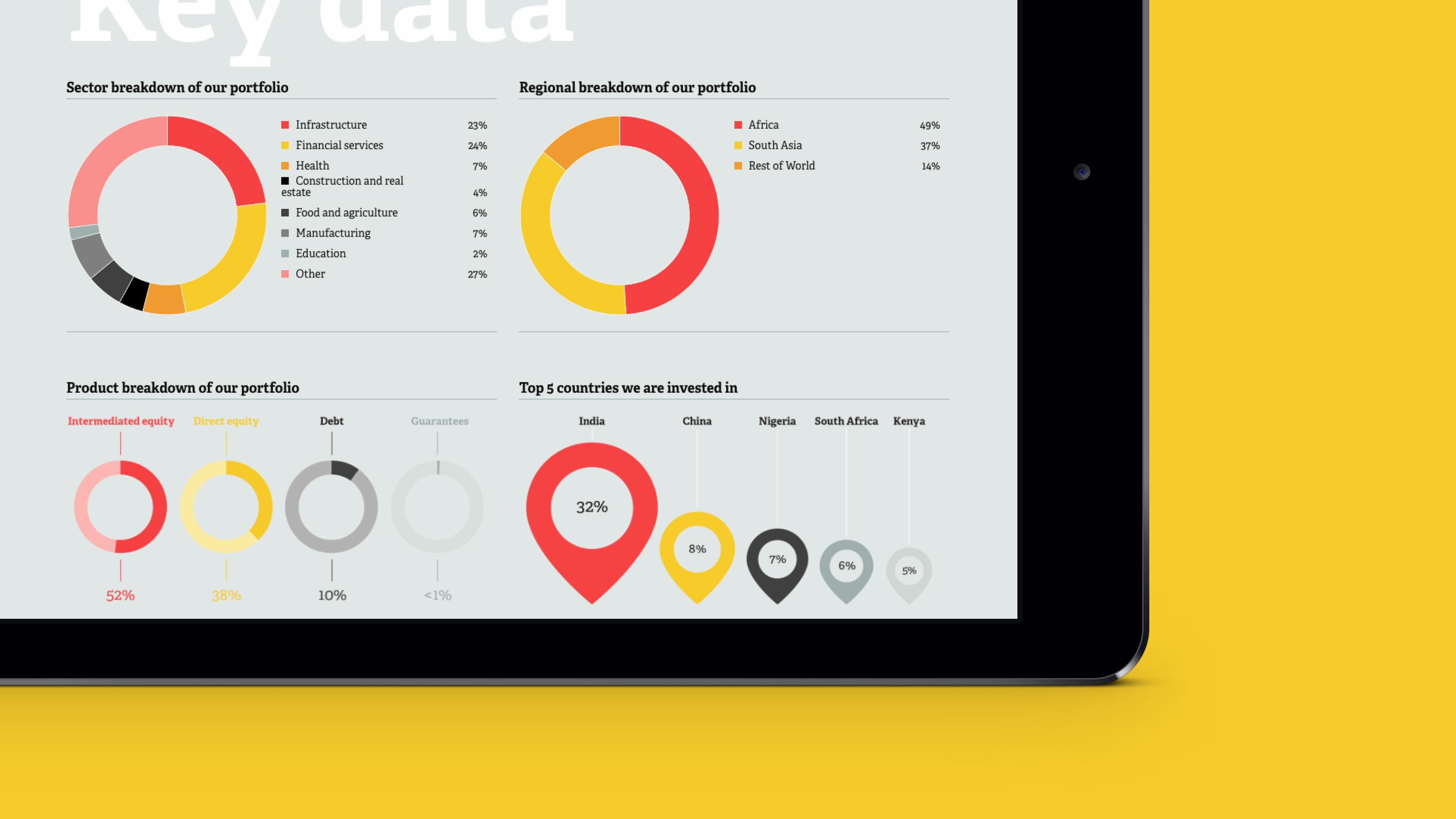 digital web design CDC