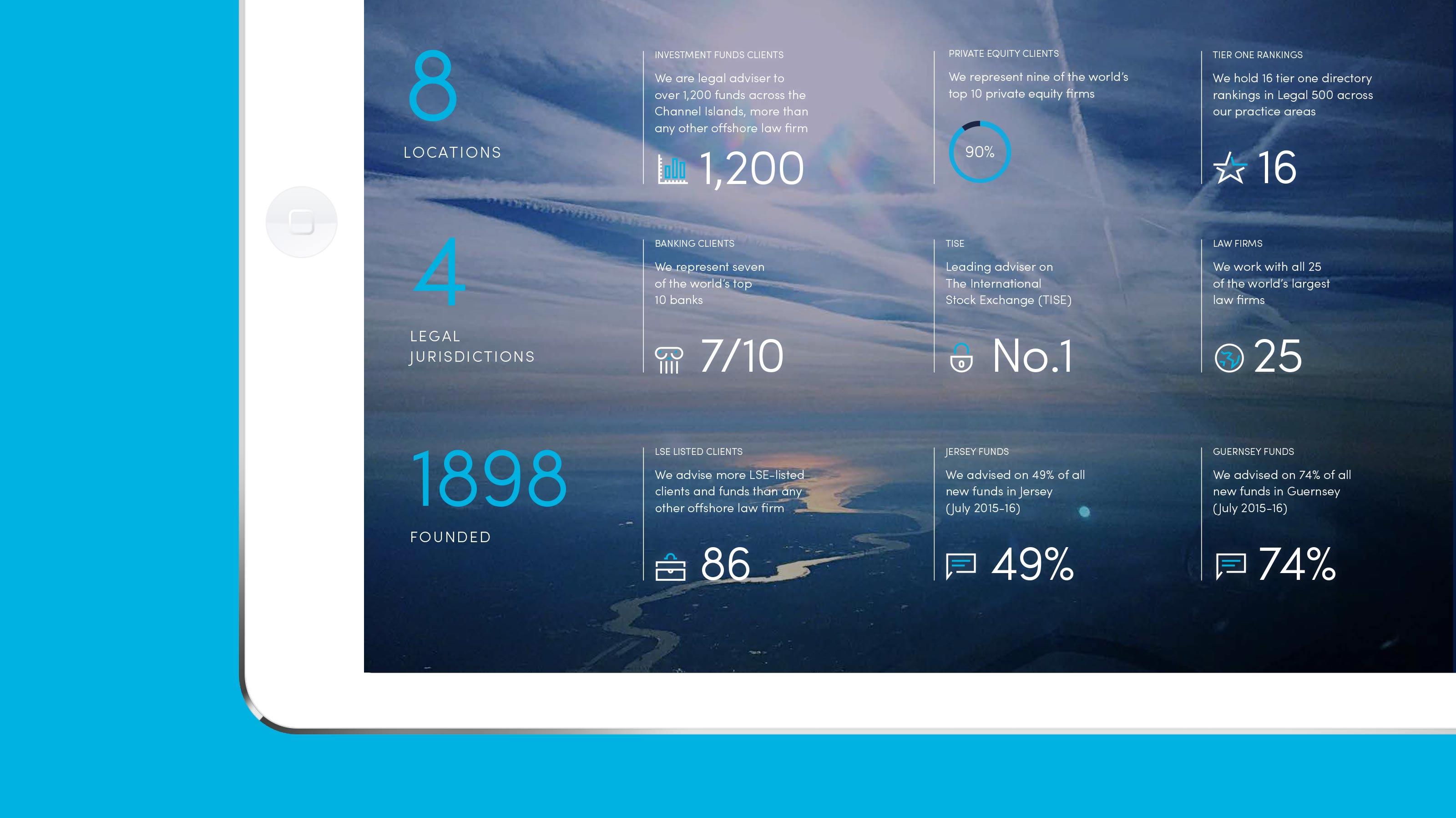 Marketing tablet elements Carey