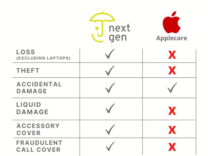 NextGen vs AppleCare