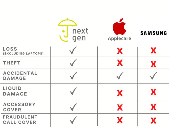 NextGen vs AppleCare vs Samsung Care+