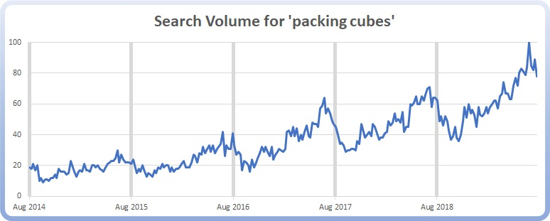 Packing Cube Search Volume