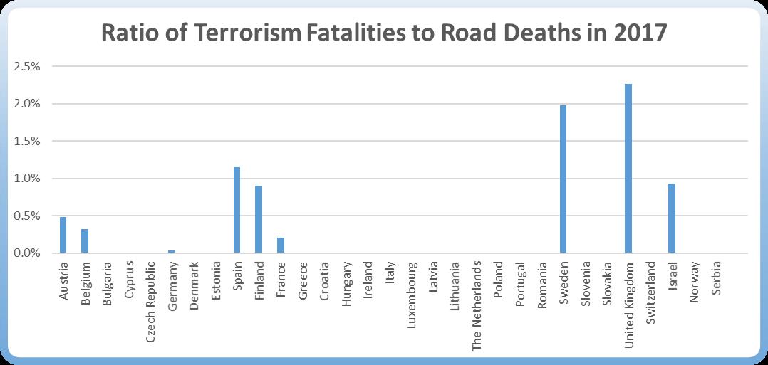 Ratio of Terrorism Fatalities to Road Deaths in 2017