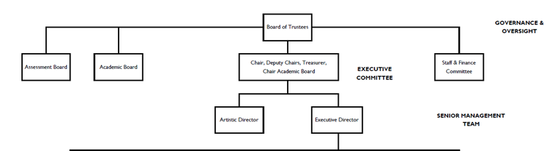 Health and Safety organisational chart 1