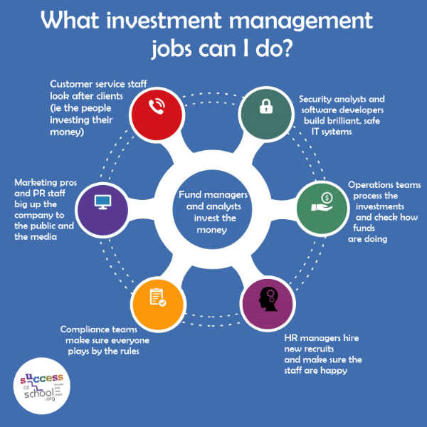 Investment management jobs west midlands leapfrog investments mauritius hotels