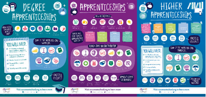 apprenticeship posters