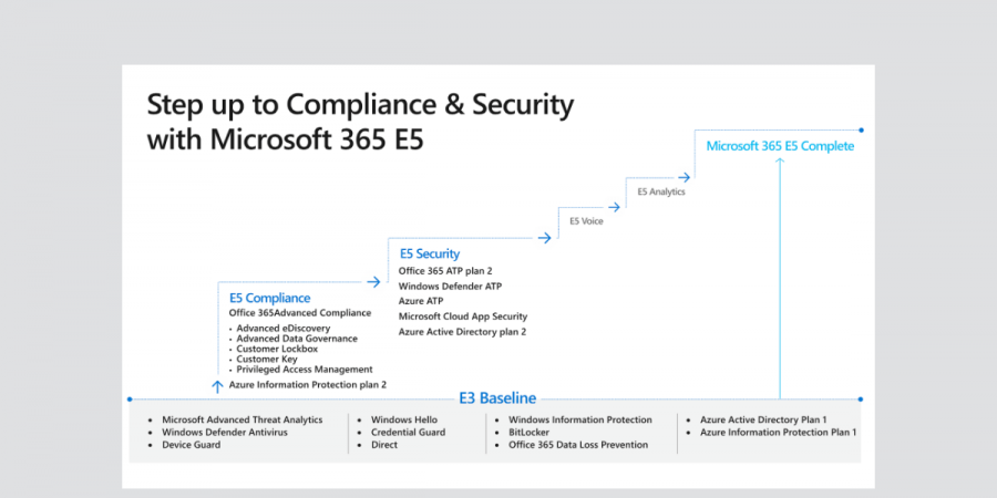 Step Up from E3 to E5 - Microsoft 365