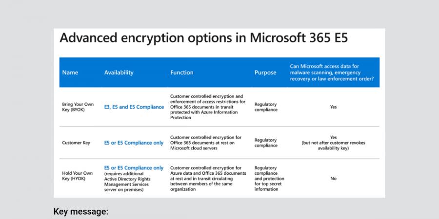 Advanced Encryption Options in E5 - Microsoft 365