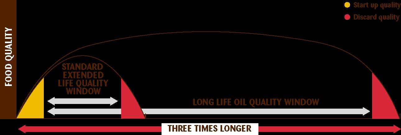 Extended vs long life oils