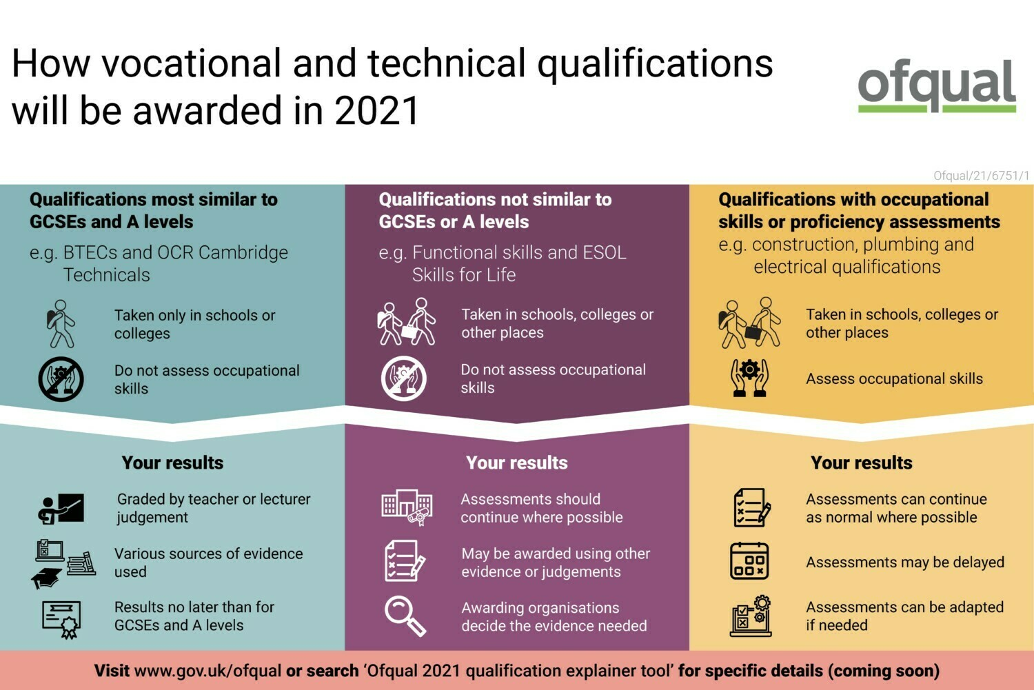 How vocational and technical qualifications will be awarded in 2021