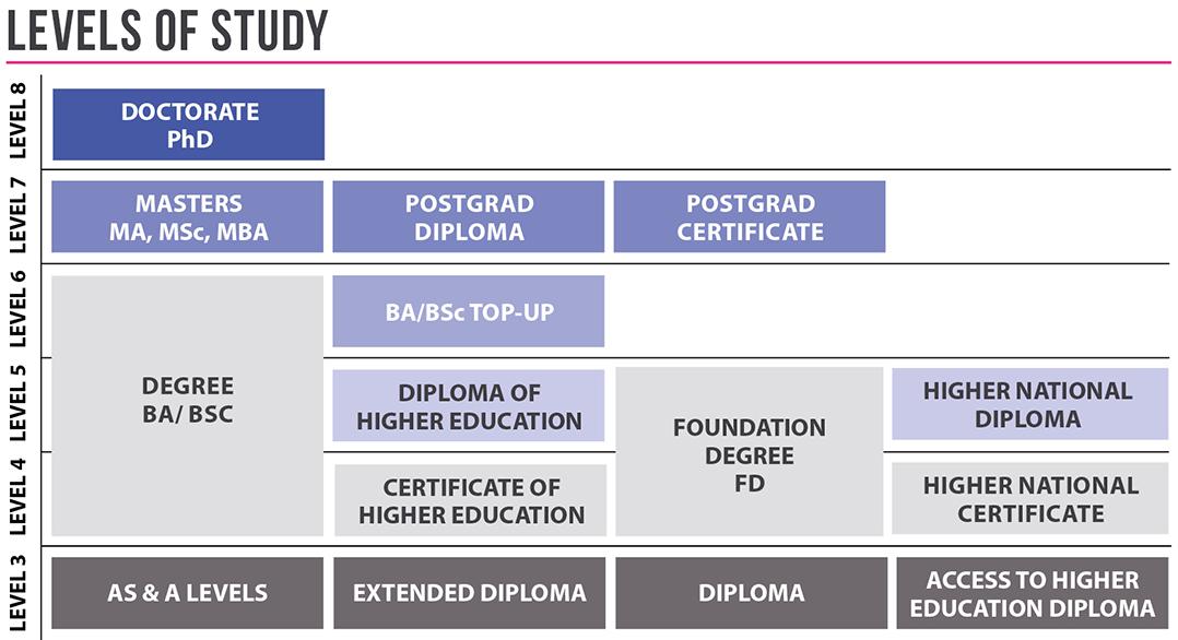 Levels of Study