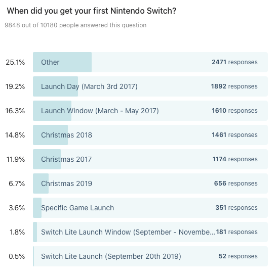 When did you get your first Nintendo Switch?