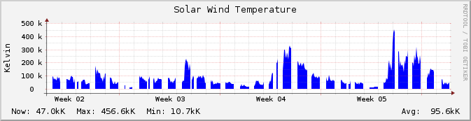 ace_swepam_temperature-monthly.png.3da304c1c4baf4633ab0b341a6578b65.png