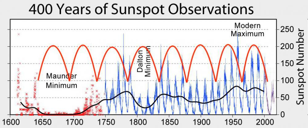 1632518281_Sunspot_Numbers4-cycle.thumb.jpg.c114d3ed01011691d0c2a07d1ff22561.jpg
