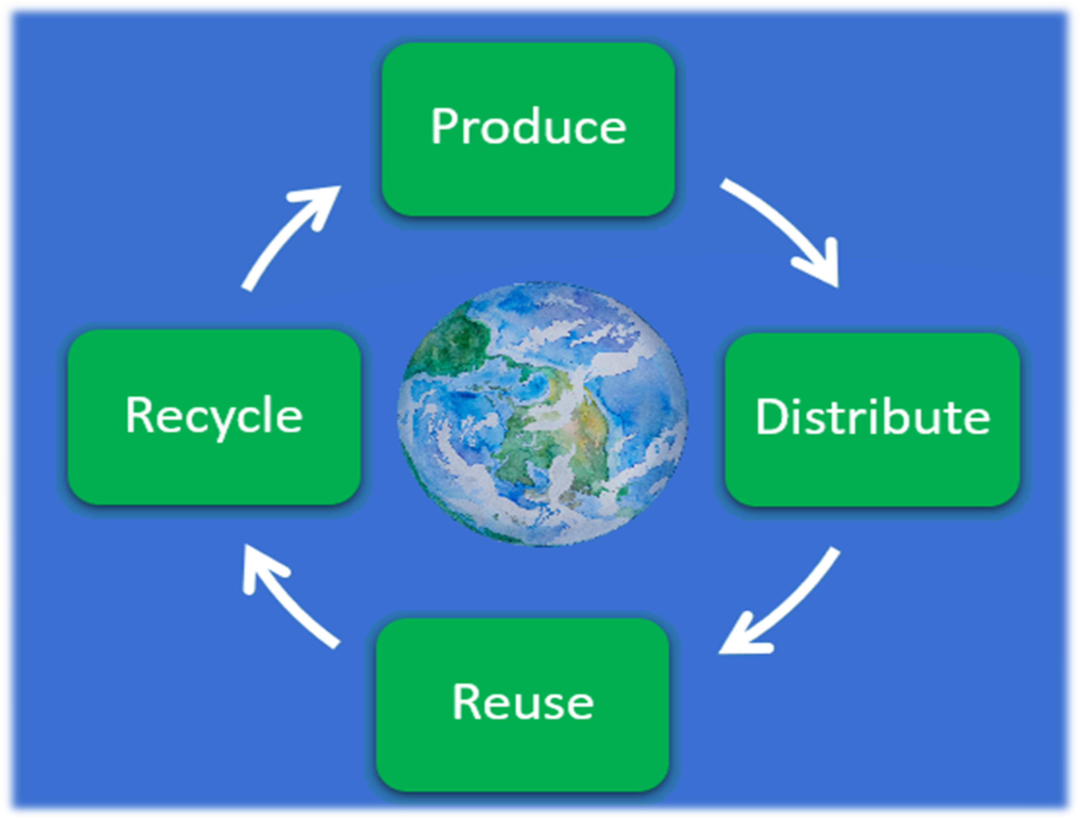 Tecserv & its Place in the Circular Economy