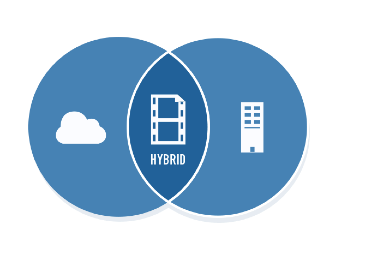 Cloud for Financial Services