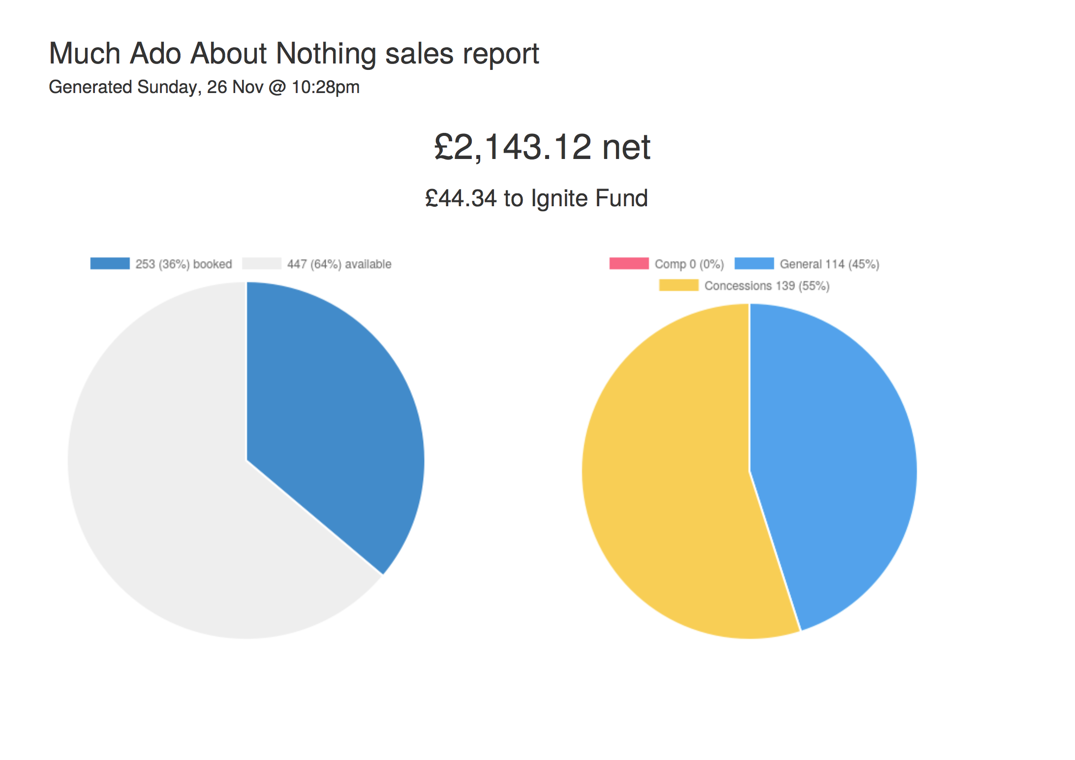 Pie charts showing how well the event has sold