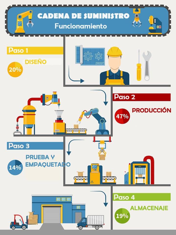Funcionamiento del Supply Chain