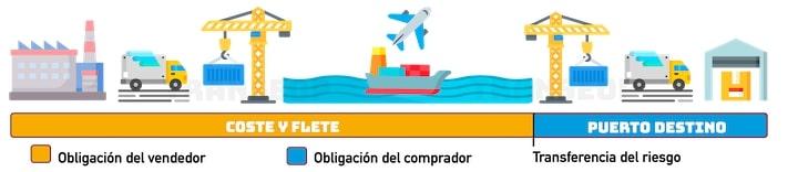 condiciones término CFR