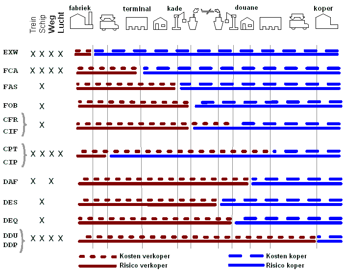 tabla de incoterms
