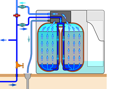 Diagram of twin cylinder softener