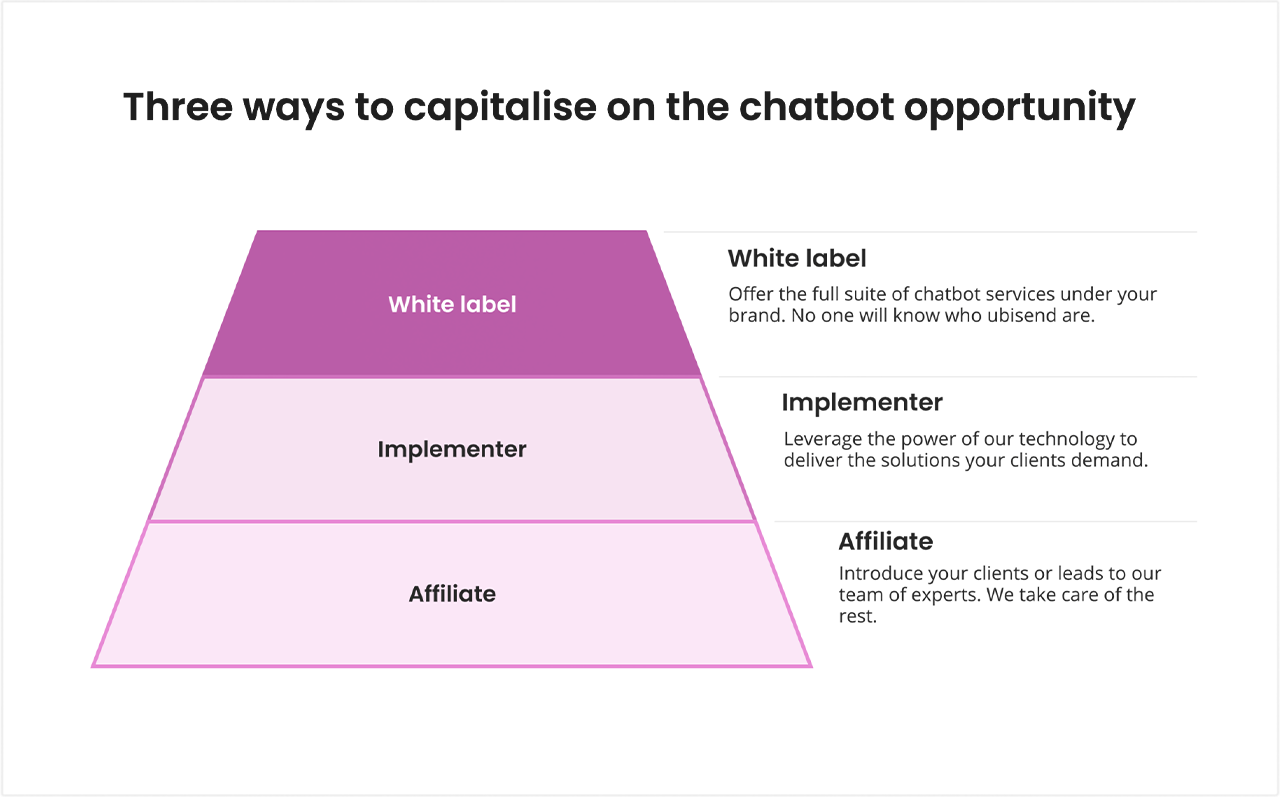 Become a reseller with a white label chatbot platform