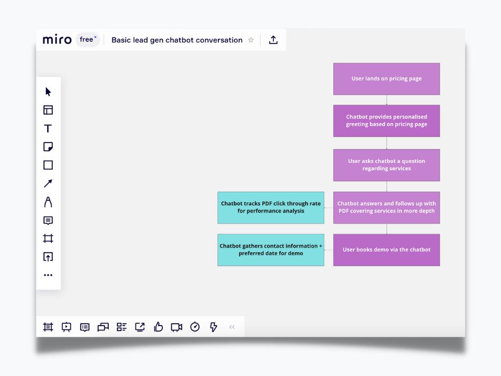Sales chatbot lead generation plan