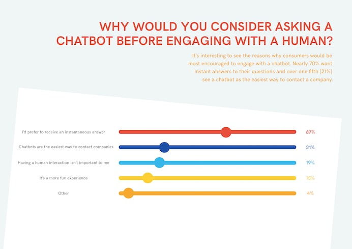 2017 chatbot report engaging chatbot before human