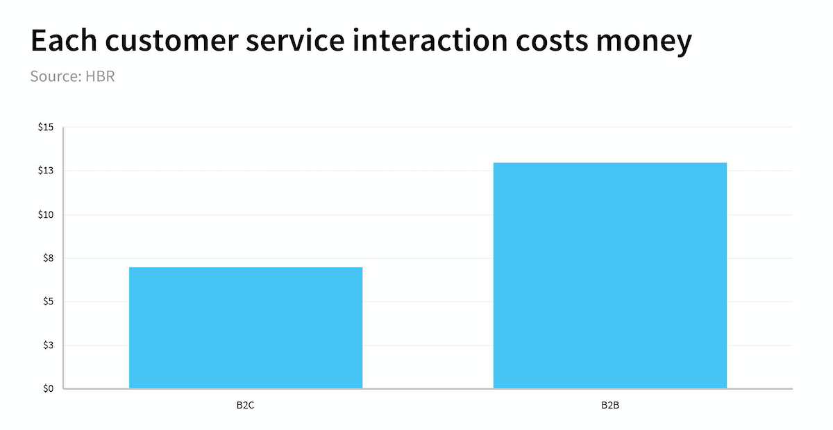 average costs of customer service interactions