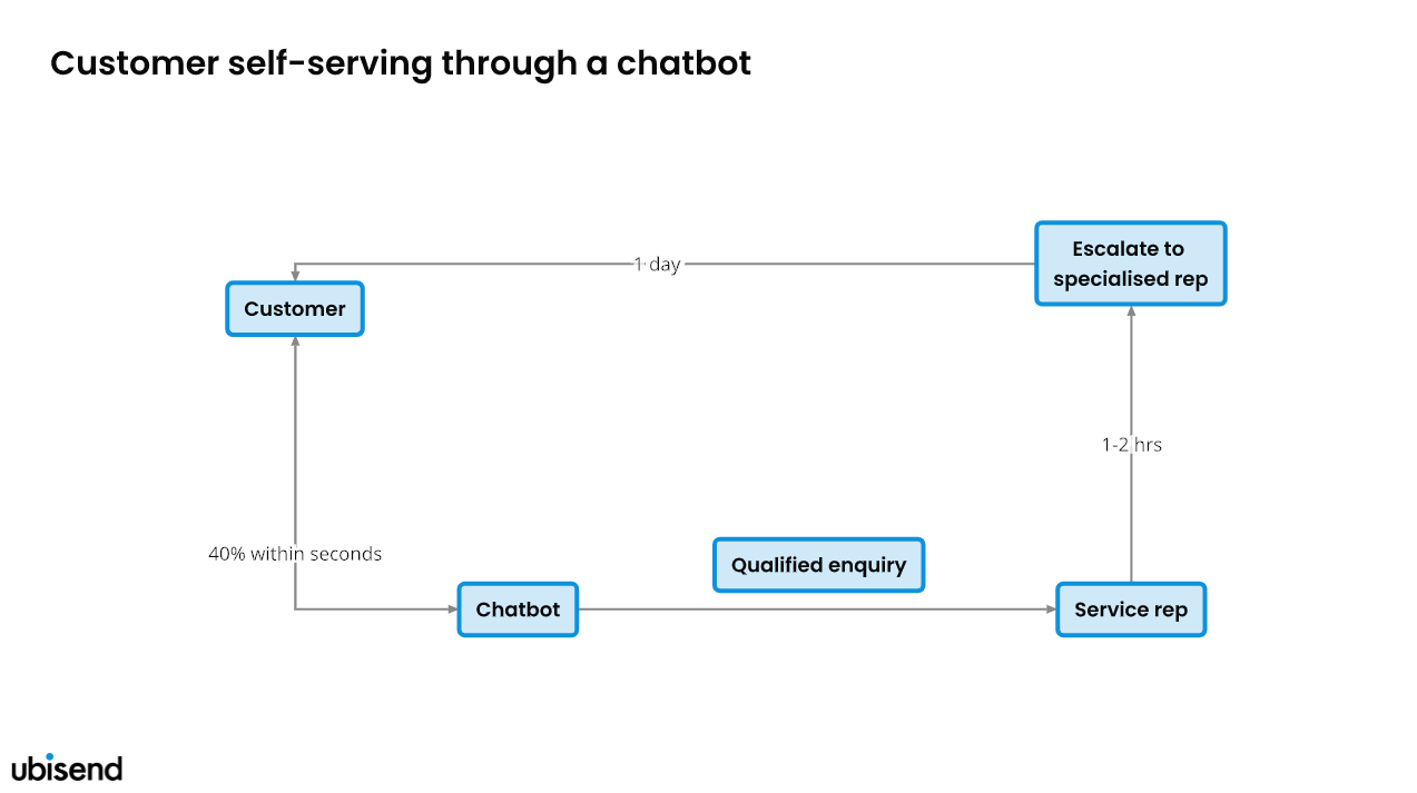 customer self-service workflow with chatbot