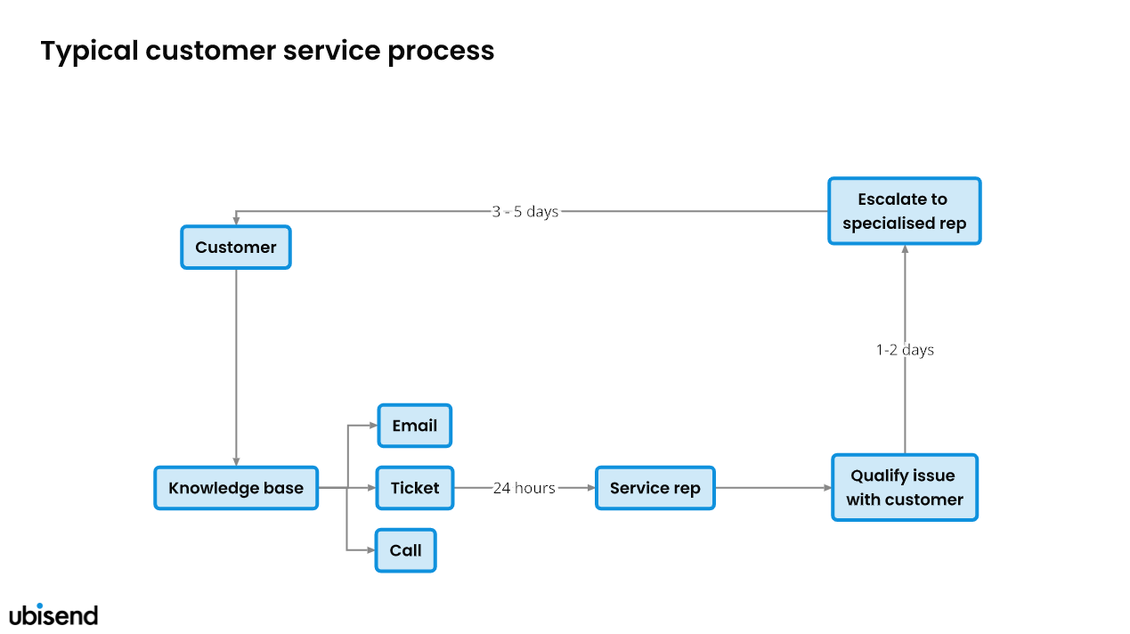 typical customer service workflow