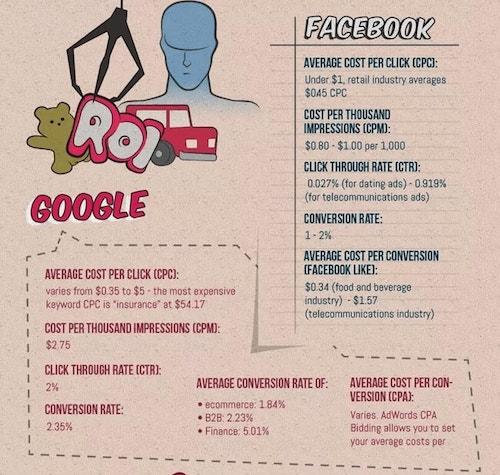PPC-infographics-facebook-vs-google_min