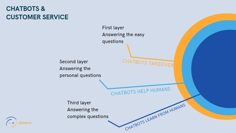 chatbots customer service layer