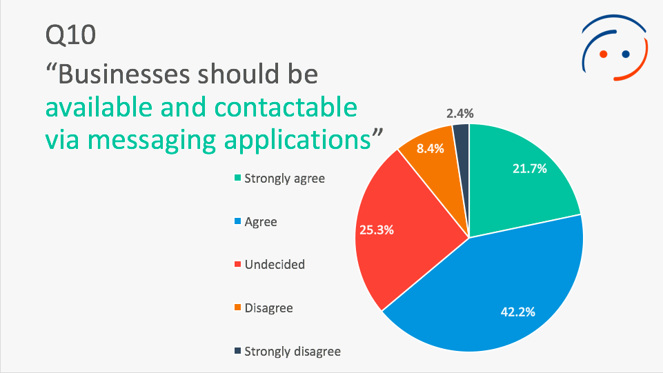 63-percent-consumers-want-messaging-apps-ubisend-report.png