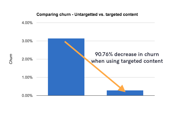maximise chatbot retention churn targeted content