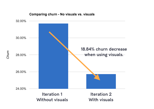 maximise-chatbot-retention-churn-visuals.png