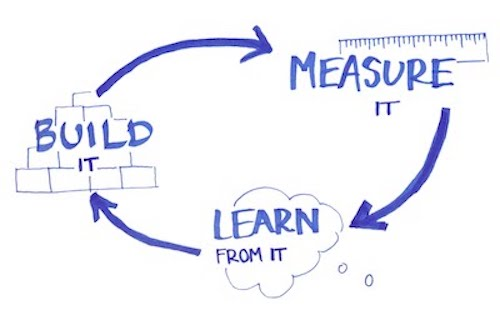 build_measure_learn.jpg