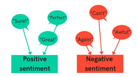 basic sentiment analysis
