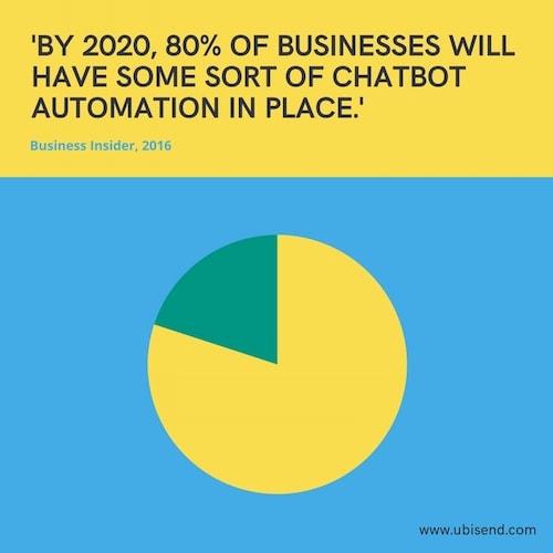 80pc businesses chatbot automation 2020