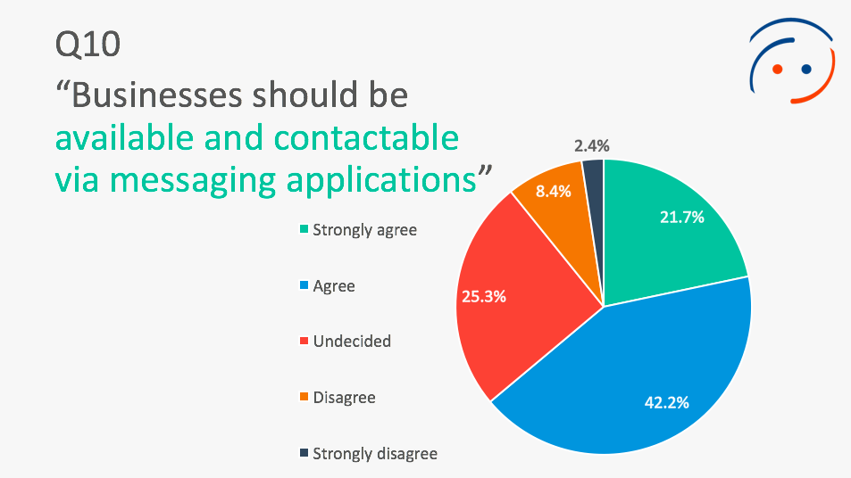 Consumers and messaging apps business