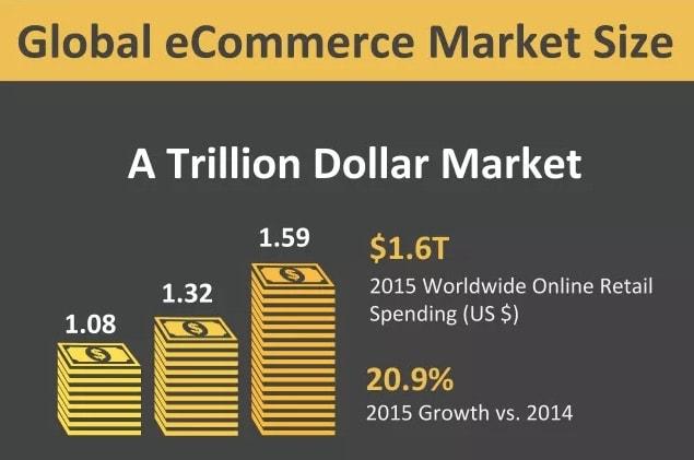 lemondstand ecommerce market size