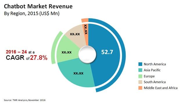 chatbot-market-revenue.jpg