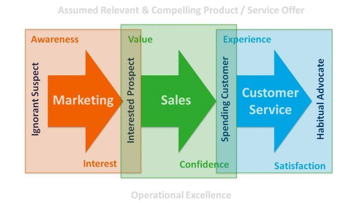ecommerce sales journey