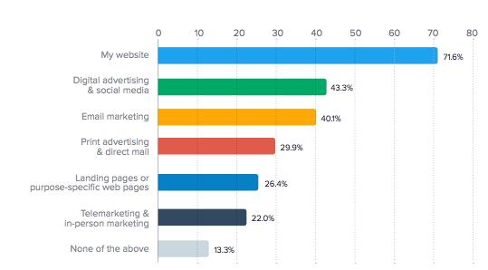 Digital marketing trends SMEs 2016