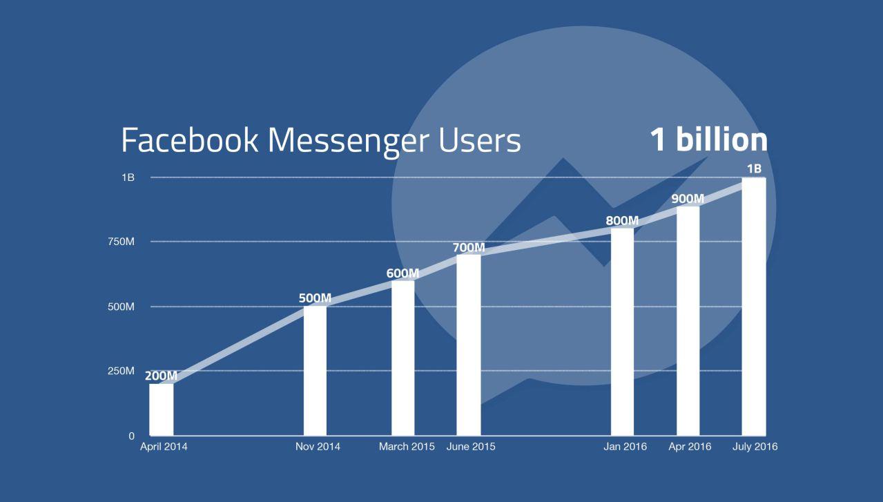 facebook messenger growth graph techcrunch