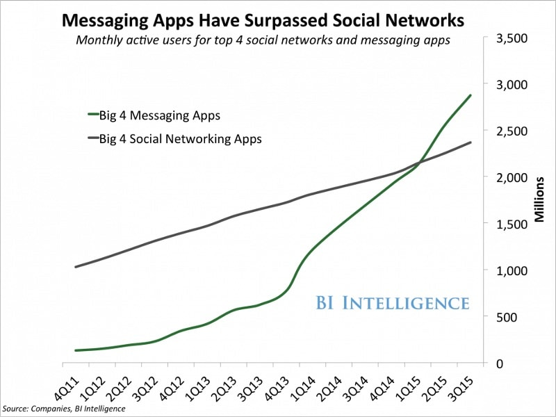 Messaging apps surpassed social networks BI intelligence