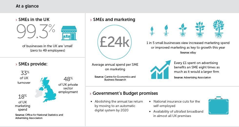 SME marketing budget UK 2016